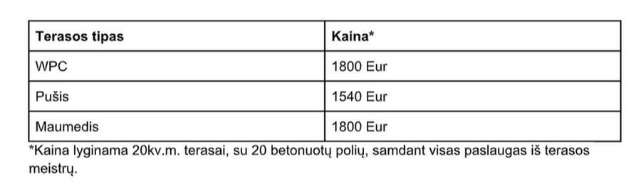 Terasų kainos