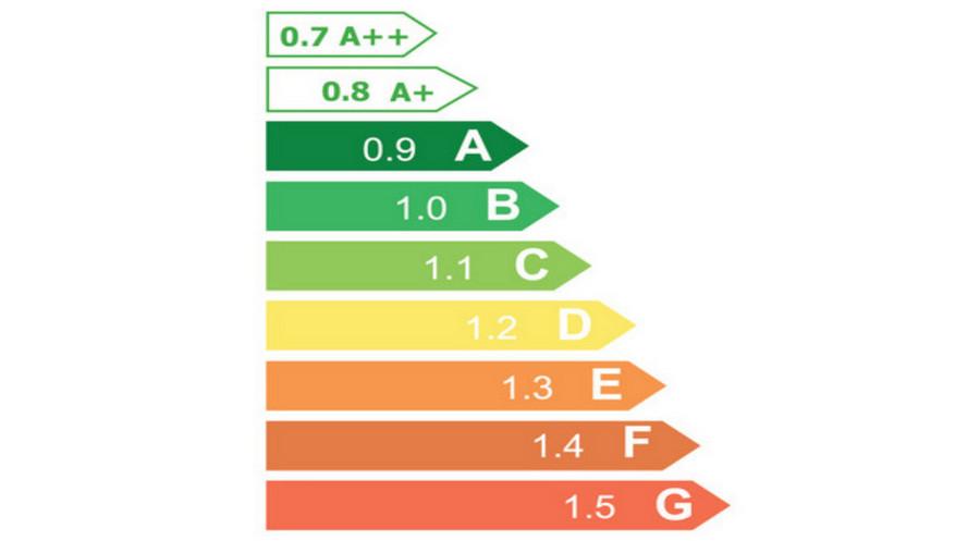 Energinio efektyvumo klasės