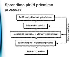 Smulkaus/vid. verslo marketingo konsultantas (13m  patirtis)