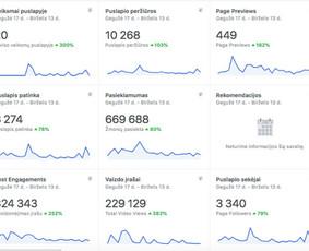 Facebook pusl. kūrimas, socialinių tinklų administravimas