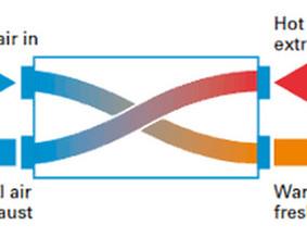 Kokybiškas rekuperacijos bei vėdinimo sistemų įrengimas