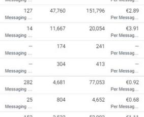 Skaitmeninės Rinkodaros Paslaugos (Facebook, Google ads...)