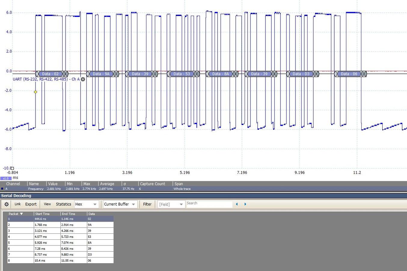 125khz RF-ID kortelių skaitytuvo duomenų protokolo dekodavimas. Užkoduotas specifinis kortelių skaitytuvas buvo prijungtas prie visai kito gamintojo įrangos pagaminus protokolo konverterį.