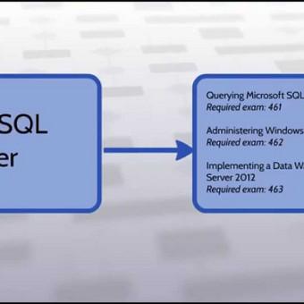 Oficialūs Microsoft kursai, dėstomi ALBARS mokymų centre.  Daugiau info: http://training.albars.eu