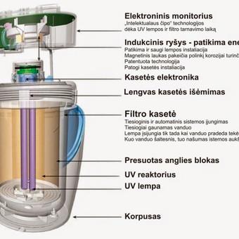 eSpring™ Vandens valymo sistema / Ruta Kasiliauskaite / Darbų pavyzdys ID 497839