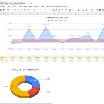 Grafikų langas Google sheete patogiam duomenų analizavimui.