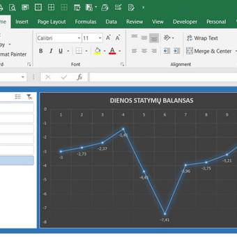 Grafikai iš PivotTable duomenų.