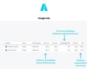 Google Ads, Facebook Ads Kūrimas ir Optimizavimas / UPdigital - Skaitmeninės Rinkodaros Agentūra / Darbų pavyzdys ID 1137551